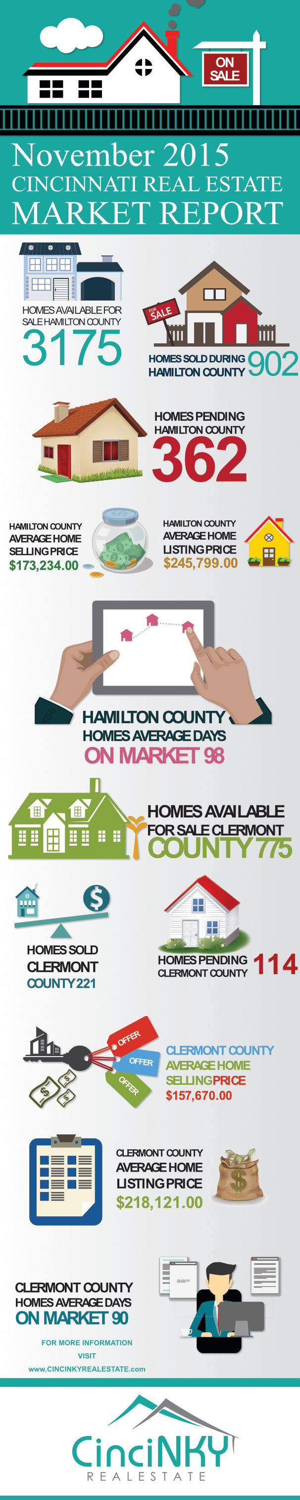 Greater Cincinnati November 2015 Real Estate Market Report Infographic