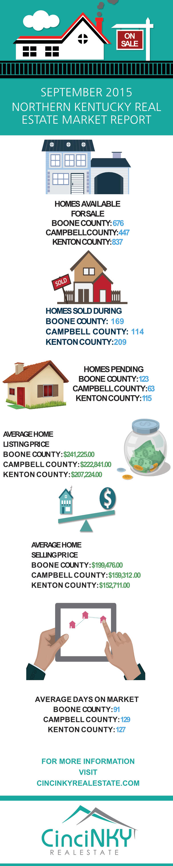 September 2015 Infographic depicting the northern kentucky real estate market results