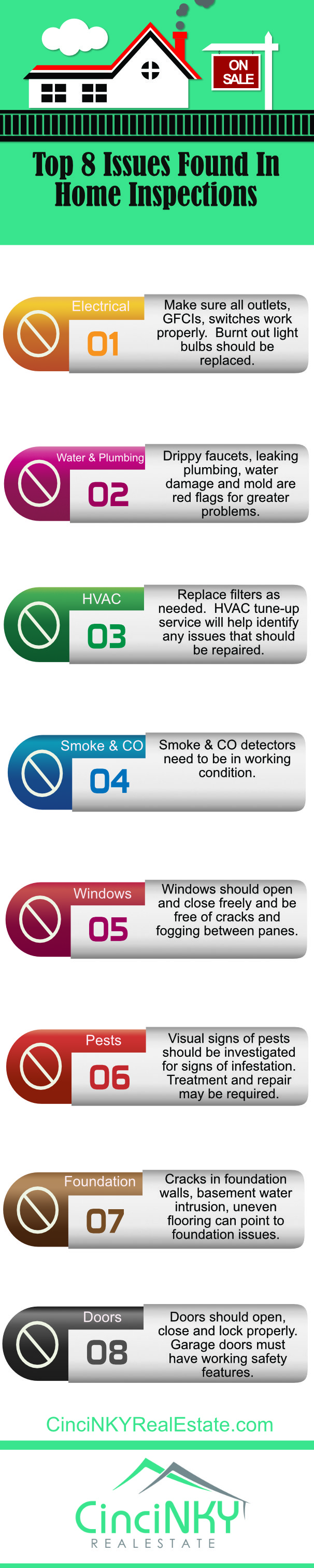Top 8 Issues Found In Home Inspections Infographic Cincinnati Electrics Category Listing Northern Kentucky Real Estate