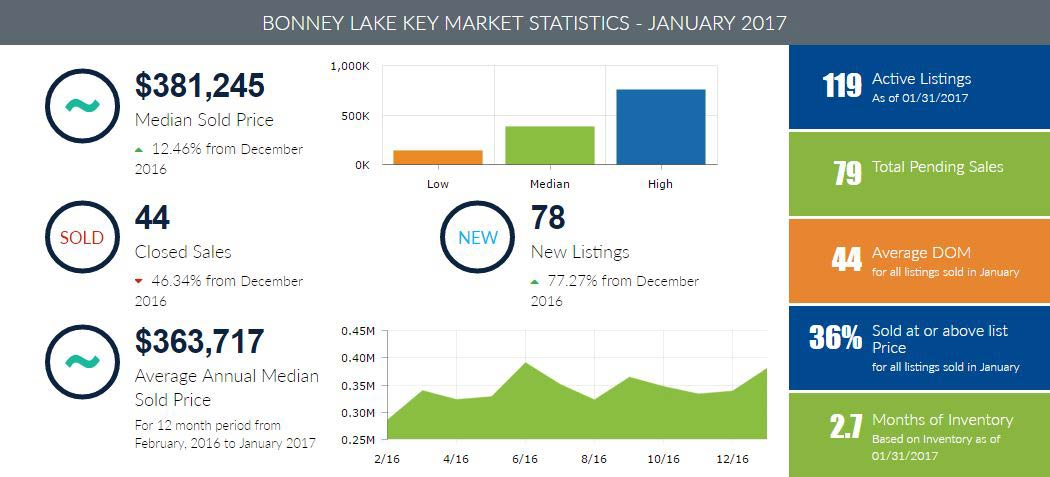 Bonney Lake Homes for Sale