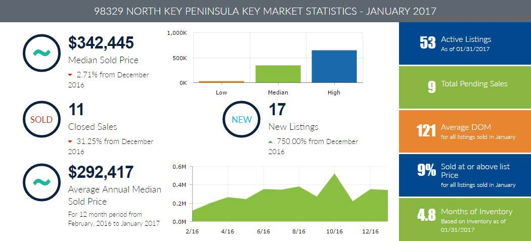 Key Peninsula Homes for Sale