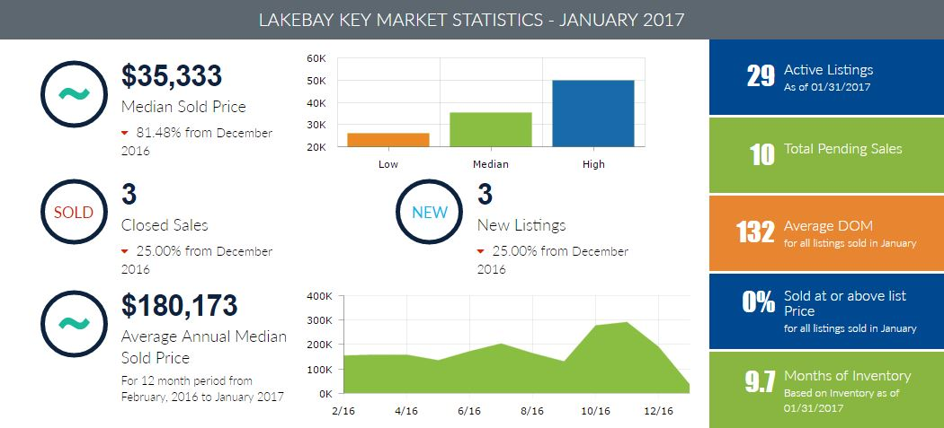 Lakebay Homes for Sale