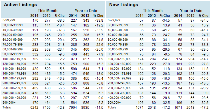 Chart of Active and New Listings