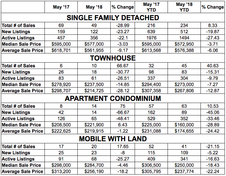 Fort McMurray real estate market statistics - May 2018