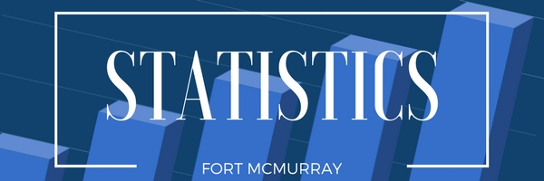Fort McMurray Homes 4 Sale - Fort McMurray real estate market statistics May 2018