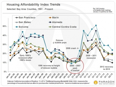 affordability_bay-area-counties_chart_400