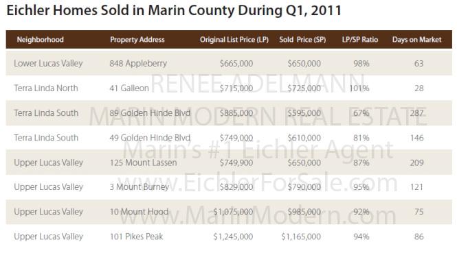 q1_2011_eichler_sales_marin_modern_665