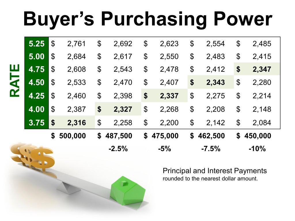 500k_loan_buyerspurchasingpower5-1024x768_1024_02
