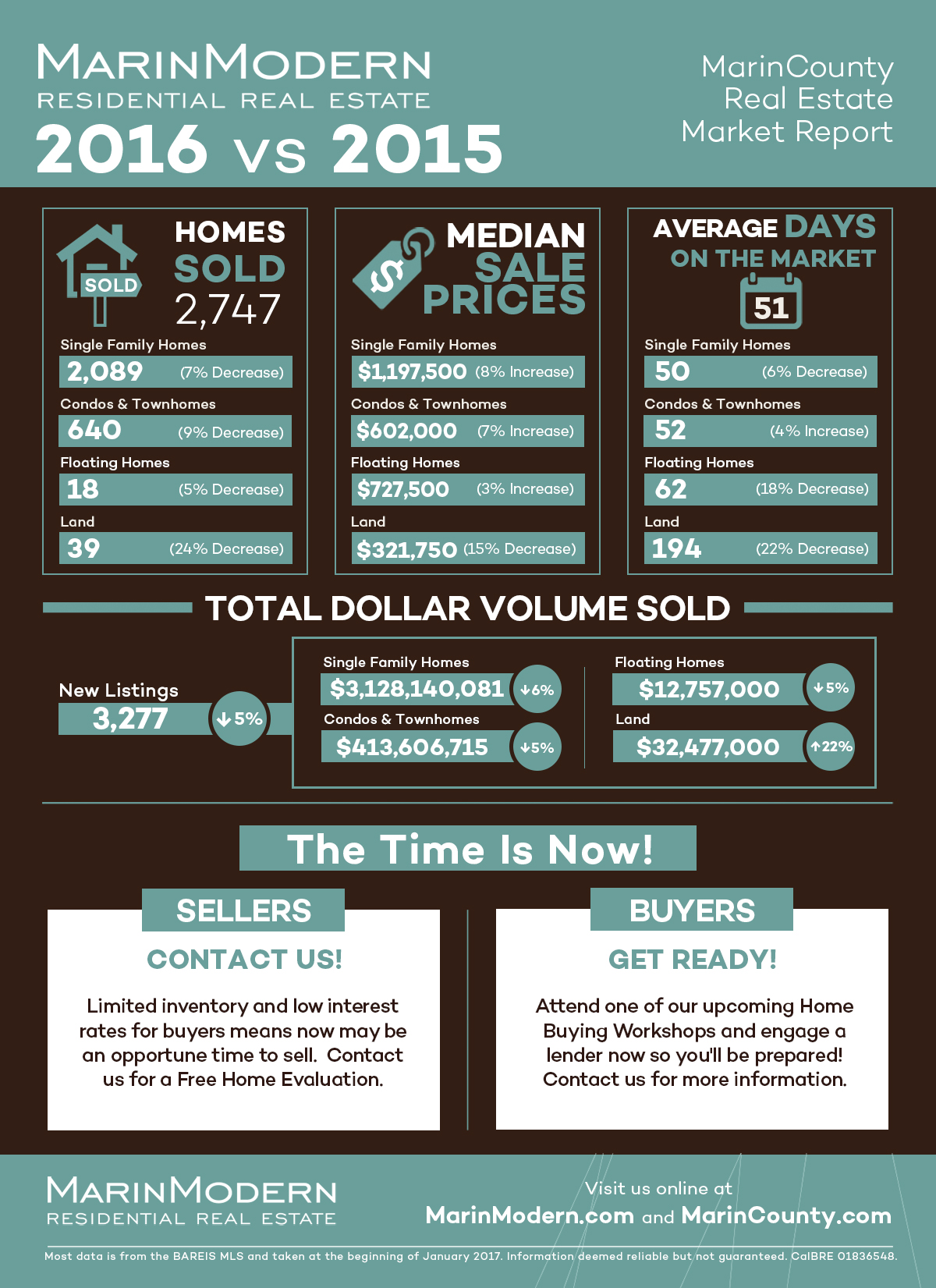 Marin Infograph - Real Estate 2016