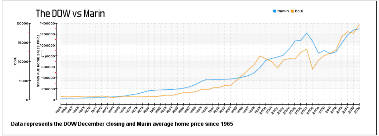 stock market vs marin real estate