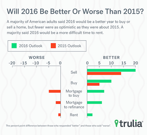 trulia_2016_real_estate_500