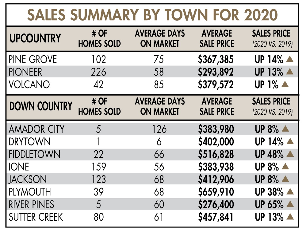 amador county real estate sales data