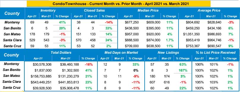 Condo Townhomes Market Trends April 2021 vs March 2021