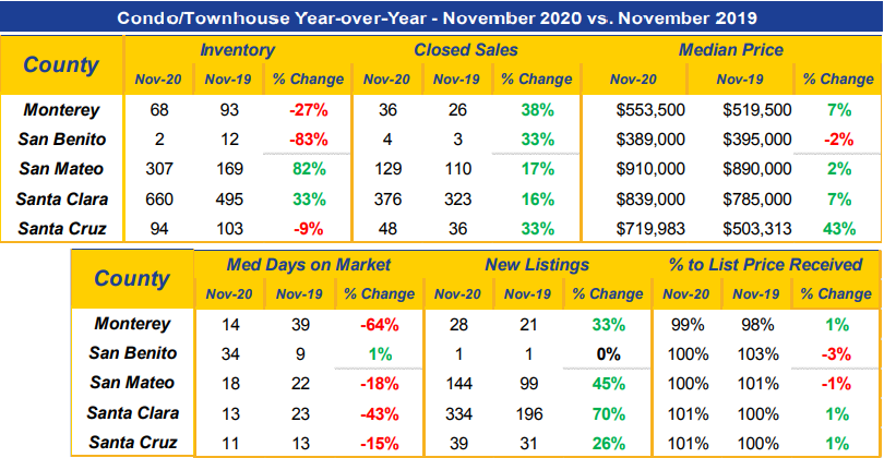 Condo, townhomes county listing data analysis year over year, November 2020 vs. November 2019