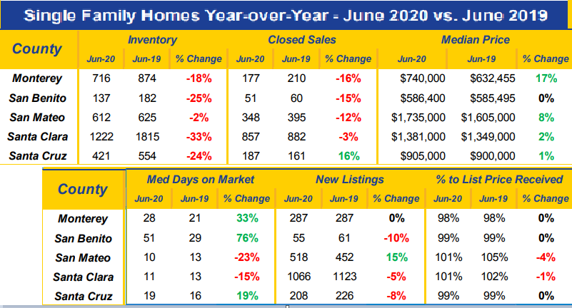 June 2020 vs. June 2019 Market Data for Single Family Homes