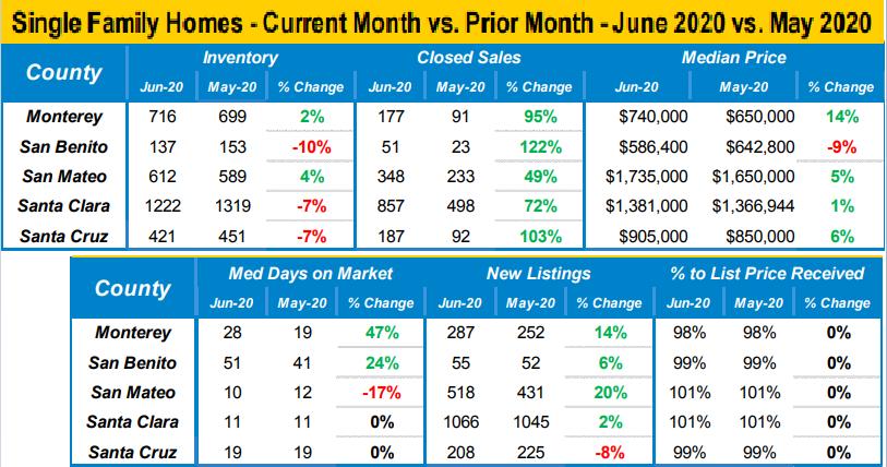 June_2020_vs._May_2020_Market_Data_for_Single_Family_Homes