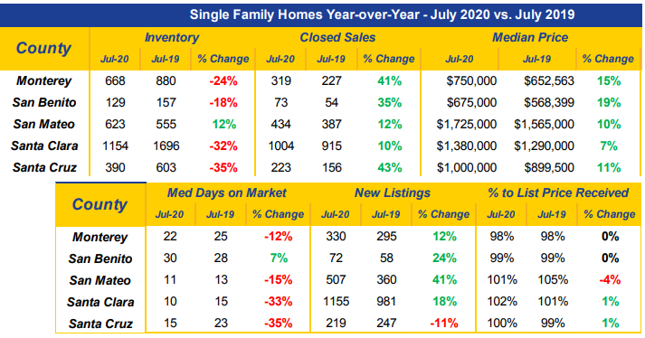 Market Data for Single Family Homes Year-over-Year - July 2020 vs. July 2019