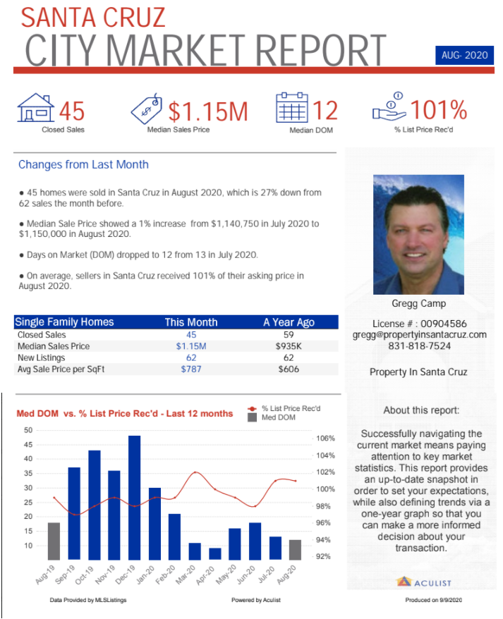Market Report Single Family Homes August 2020