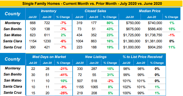 Market data single family homes July 2020 vs. June 2020