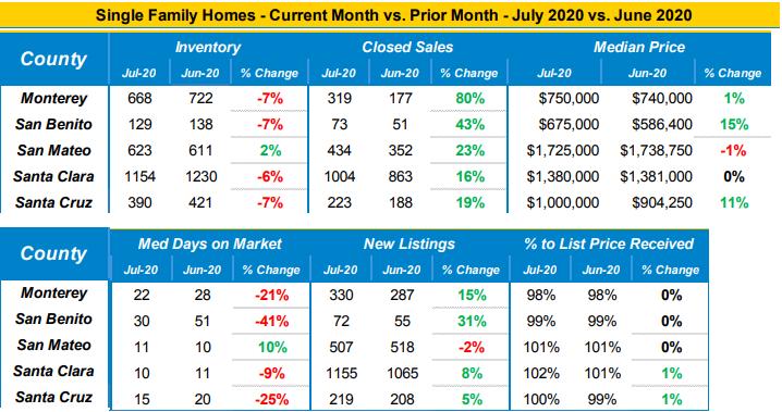 Market data single family homes July 2020 vs. June 2020