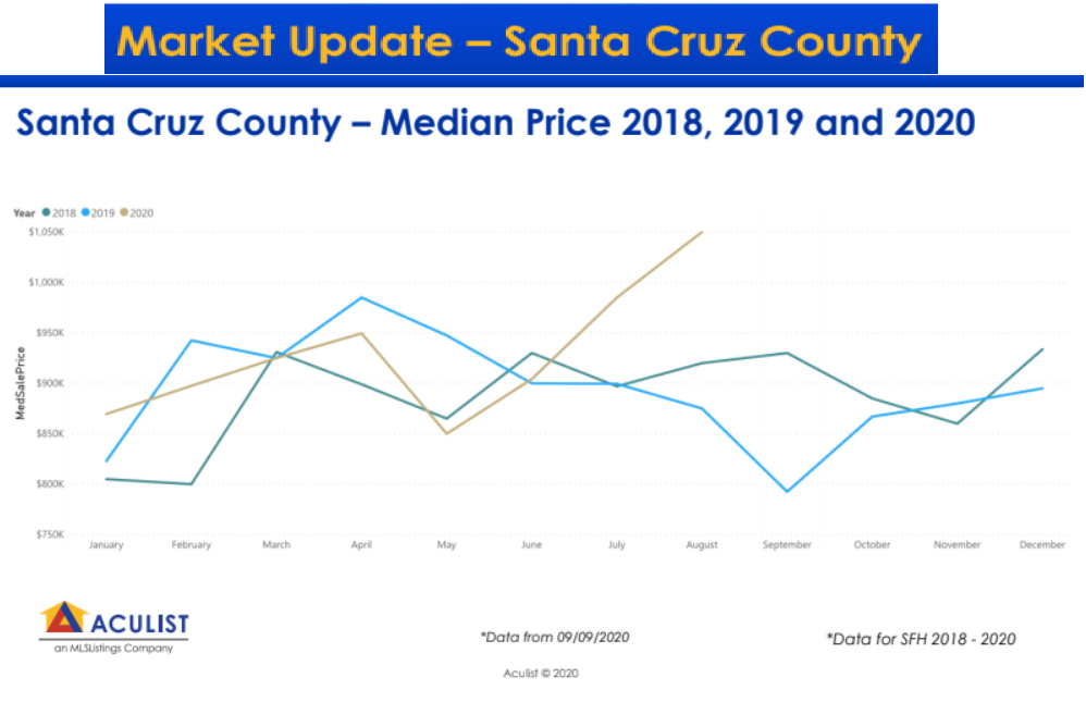 Santa Cruz County - Median Price 2018, 2019 and 2020 market update