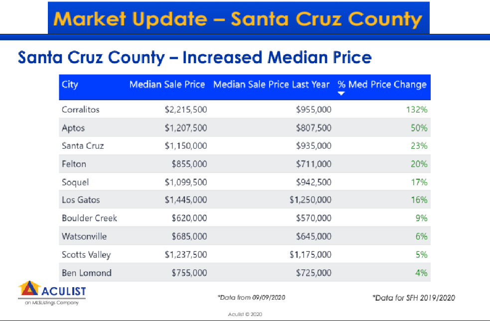 Santa Cruz County - Increased Median Price