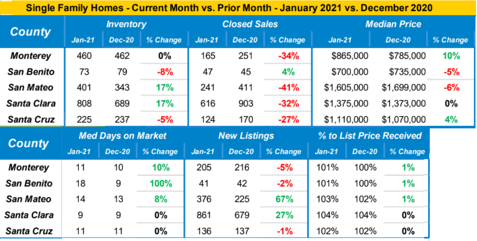 Market data – January 2021 vs. December 2020
