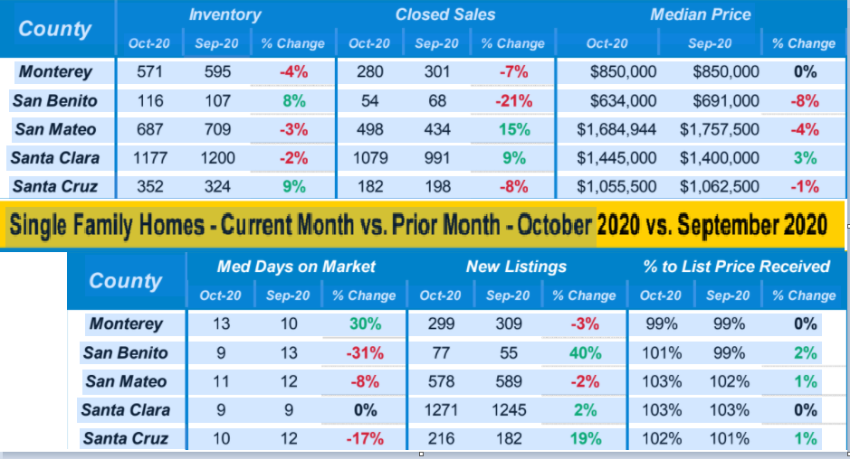 Single Family Homes Market Data Current Month vs Prior Month October 2020 vs September 2020