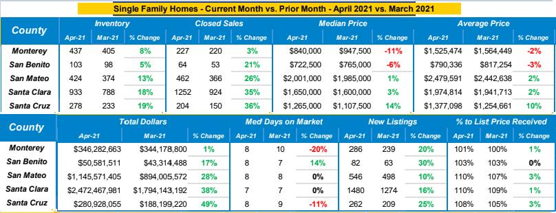 Single Family Homes Market Trends April 2021 vs March 2021