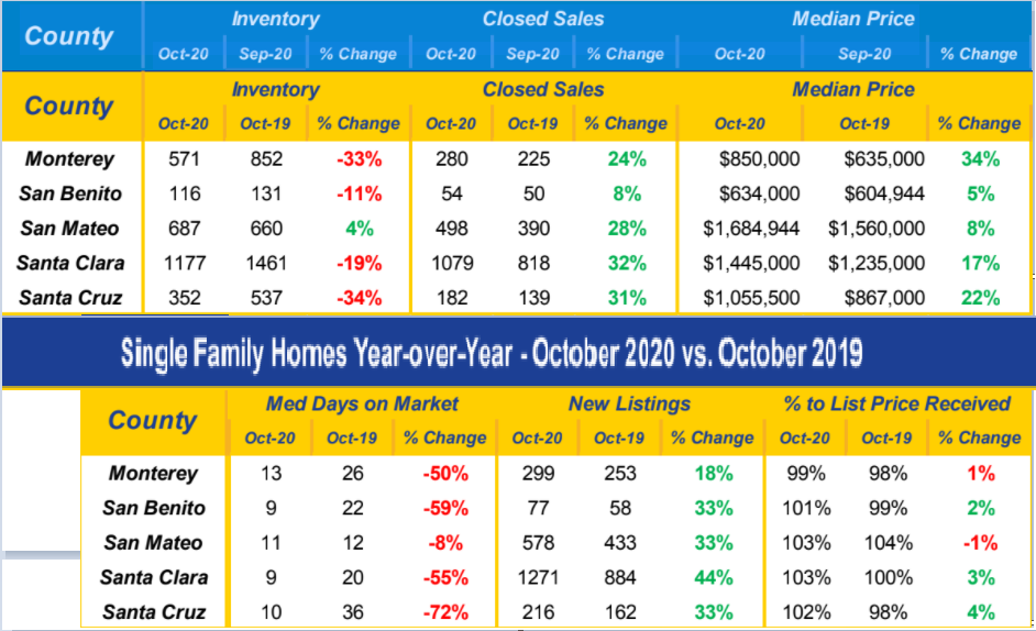 Santa Cruz Single Family Homes Year over Year Market Data October 2020 vs October 2019
