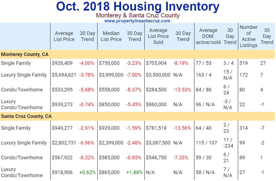 october 2018 housing inventory monterey santa cruz county