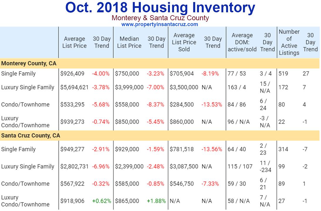 october 2018 housing inventory monterey santa cruz county