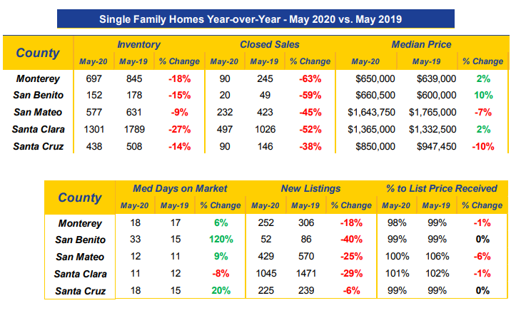 market data single family homes May 2020
