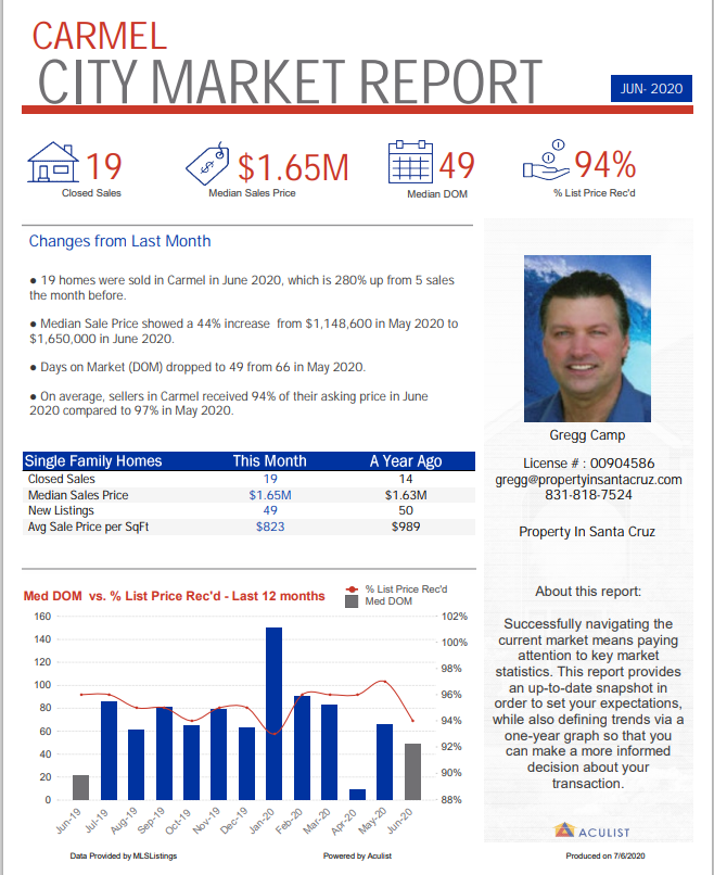 market data carmel homes june 2020