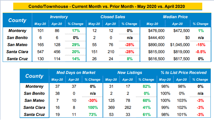market data condo_townhomes May 2020 vs April 2020