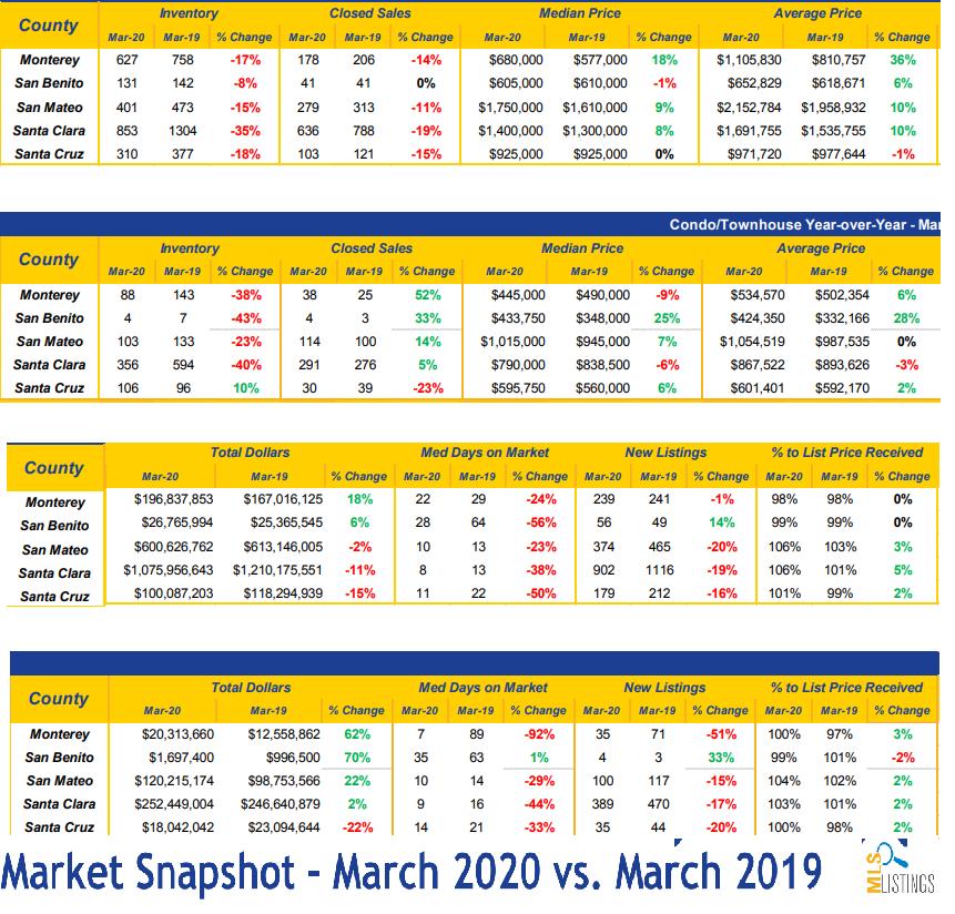 santa cruz market data 2020 and 2019