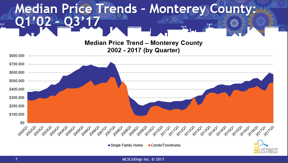 median_price_trends_by_quarter_2002-2017