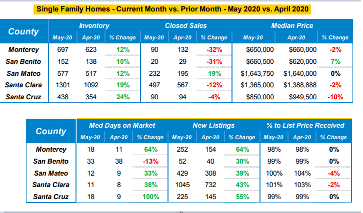 real estate market data May 2020 - April 2020
