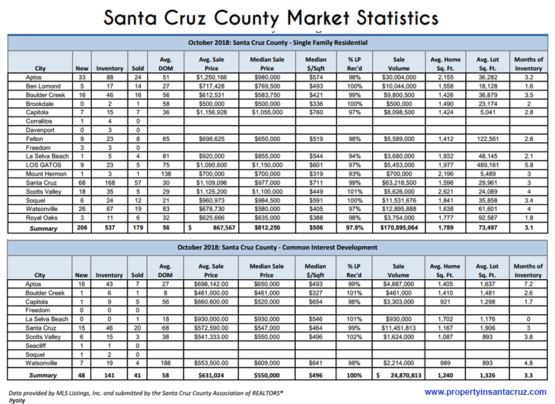 Santa Cruz Market Statistics October, 2018