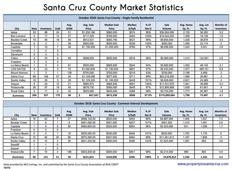 Santa Cruz Market Statistics October, 2018