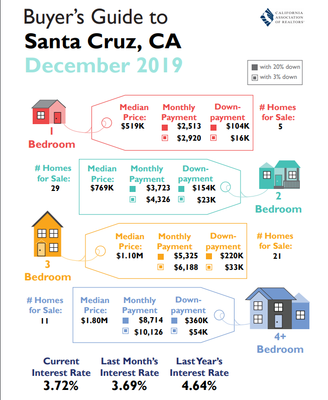 santa cruz home buyers guide december 2019