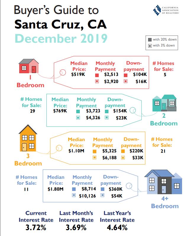 santa cruz home buyers guide december 2019