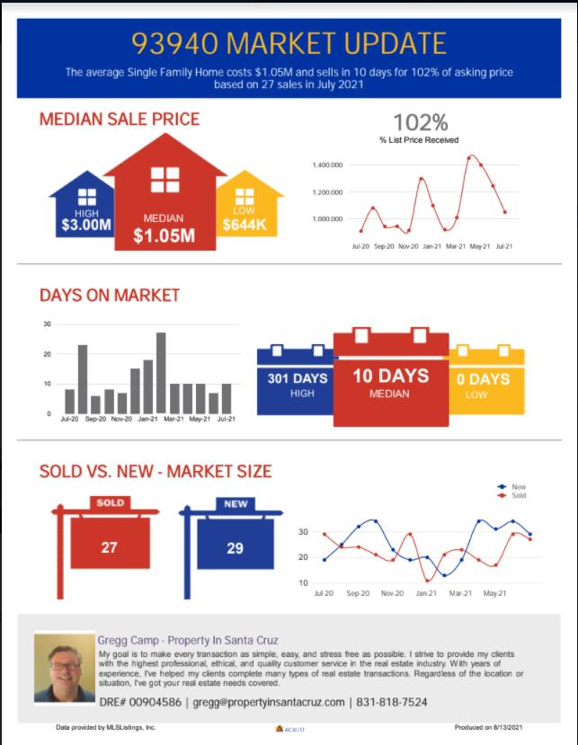 Single Family Homes Market Update, Median Sale Price - July 2021