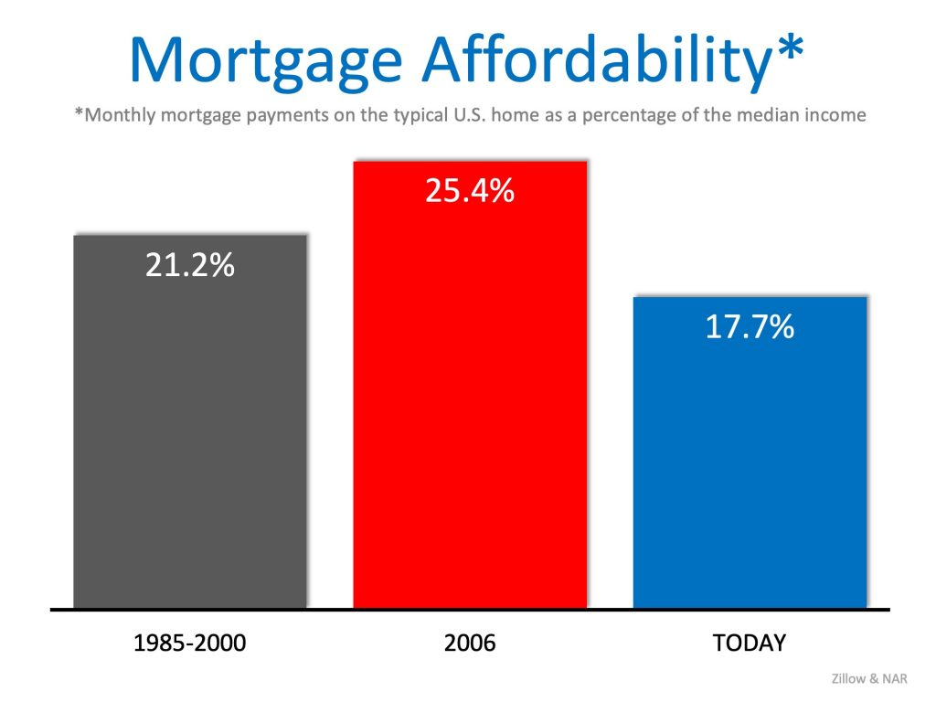 mortgage afford
