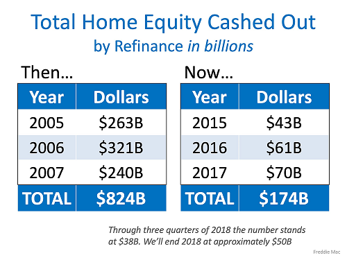 equity in home