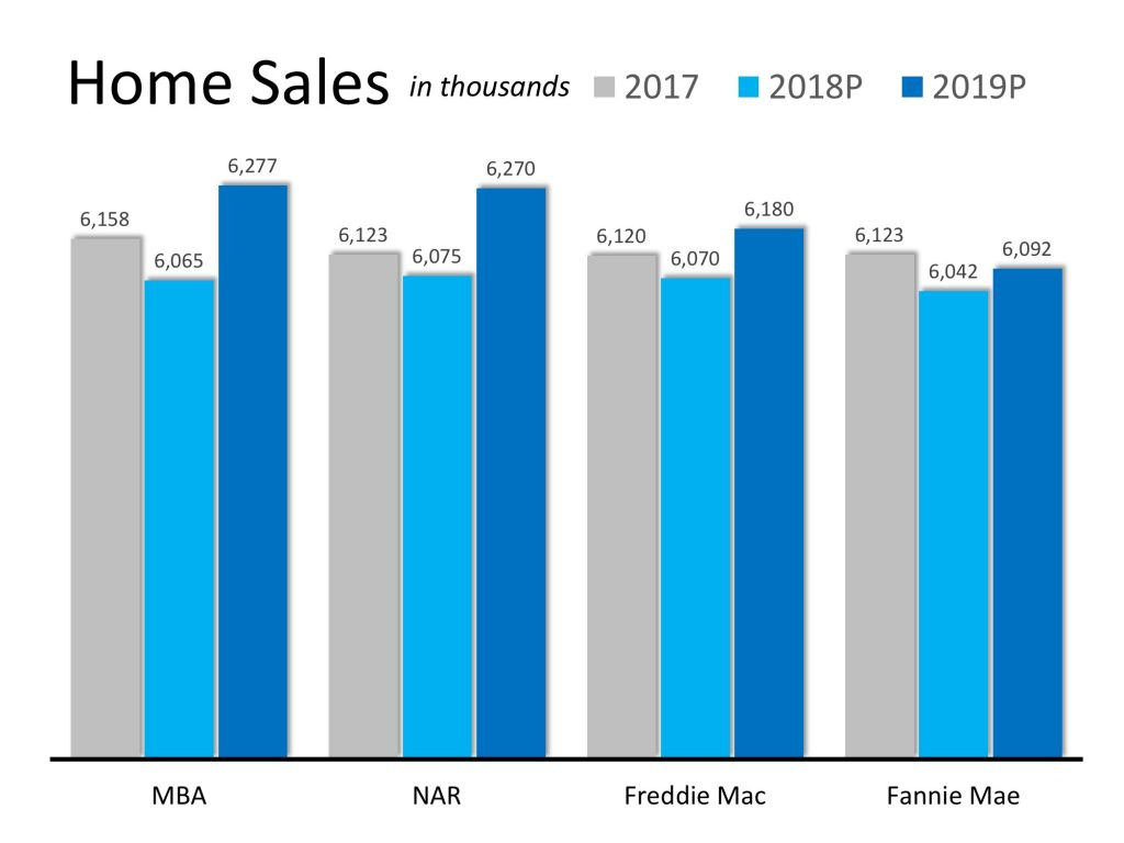 home sales future