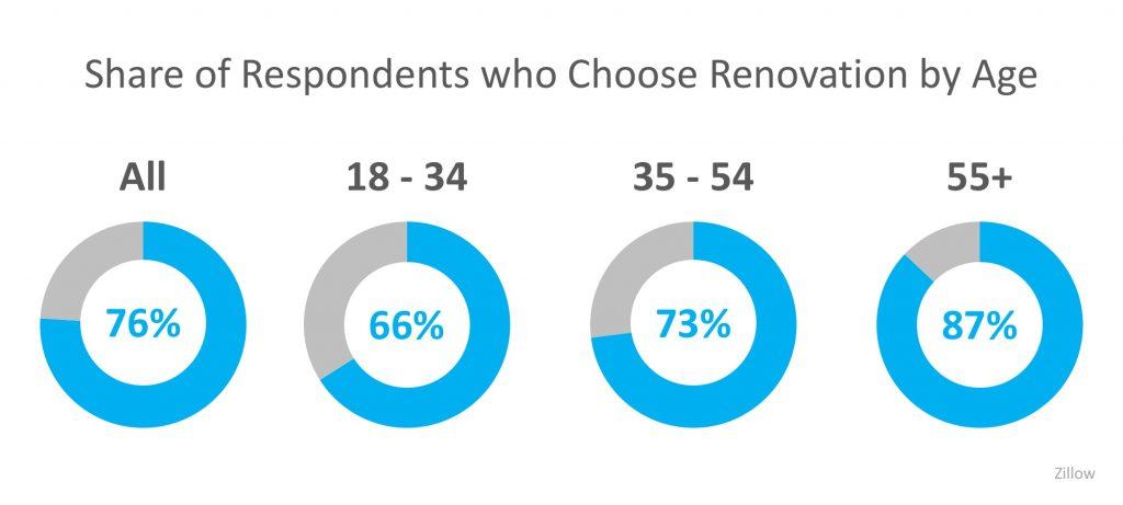 renovation chart