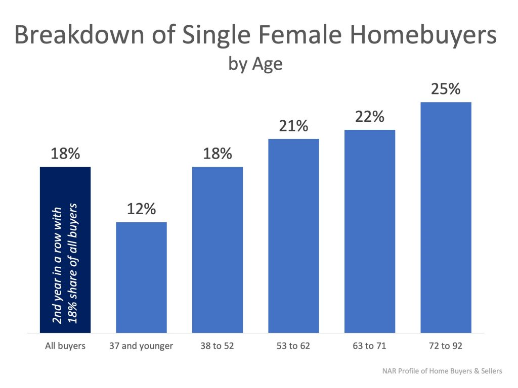 single female home buyers
