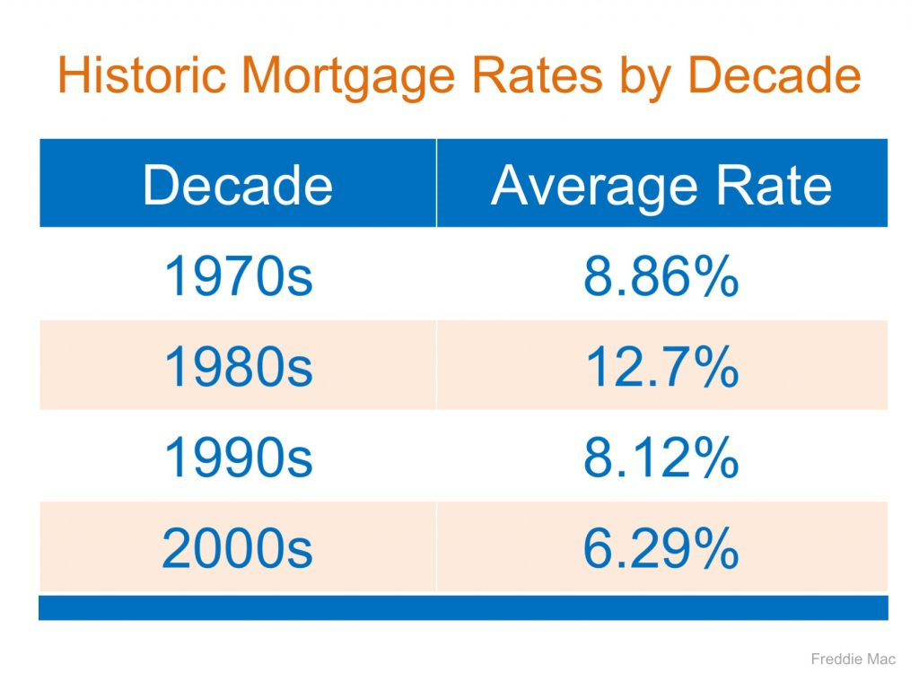 mortgage rates going up