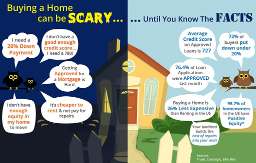 buying a home scary